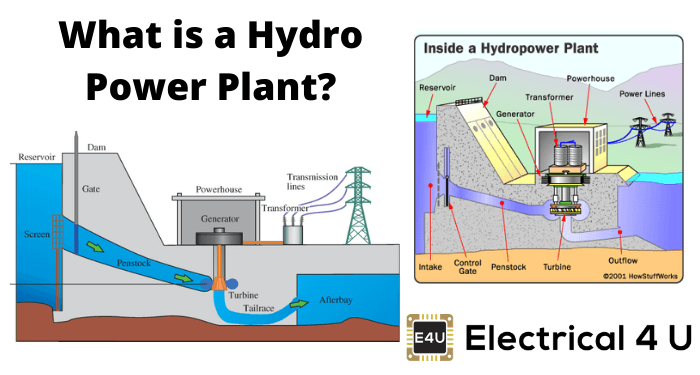 What Is A Hydro Power Plant