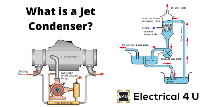 What Is A Jet Condenser