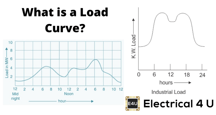 What Is A Load Curve