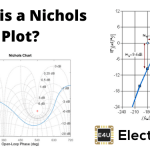 Nichols Plot