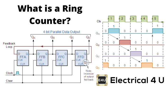 What Is A Ring Counter
