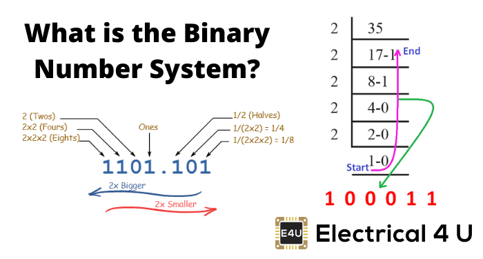 What Is The Binary Number System