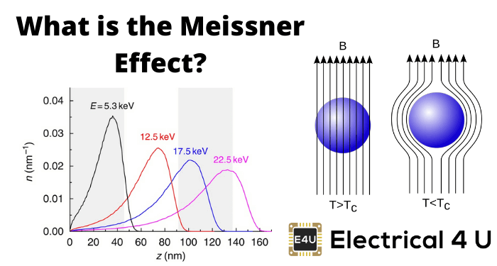 What Is The Meissner Effect