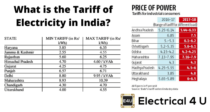 What Is The Tariff Of Electricity In India