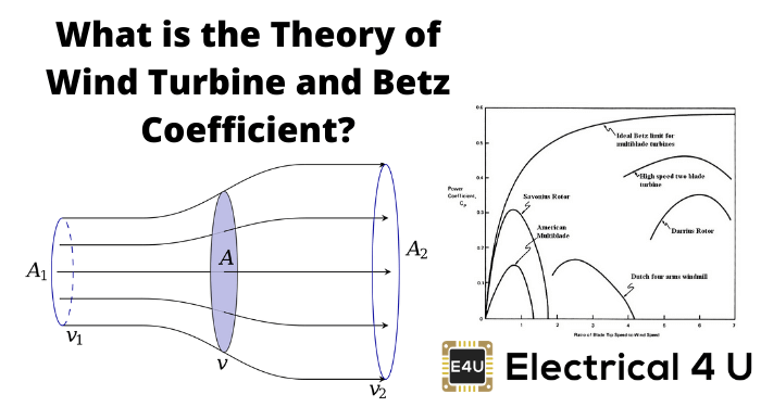 What Is The Theory Of Wind Turbine And Betz Coefficient