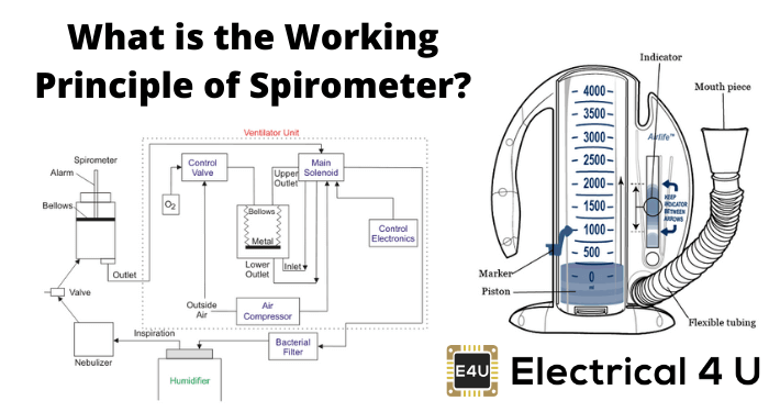 What Is The Working Principle Of Spirometer
