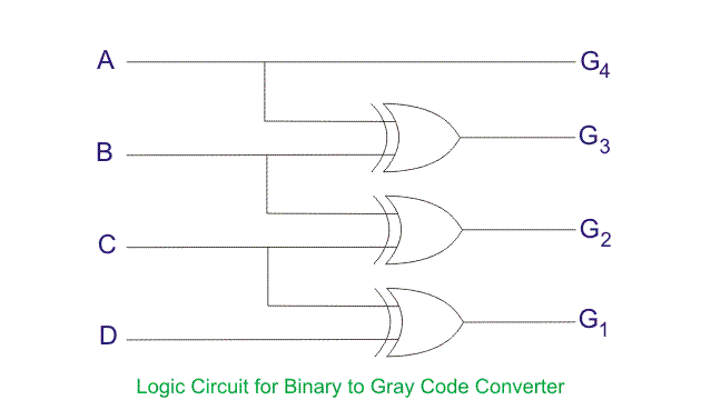 BCD to Gray Code