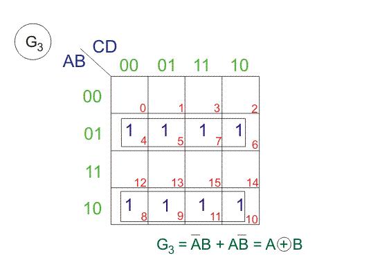 Binary Code K Map