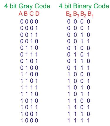 Binary to Gray Code Truth Table