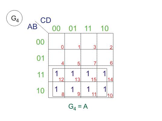 Gray Code K Map
