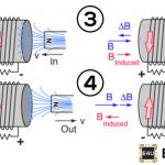 Lenz's Law of Electromagnetic Induction: Definition & Formula