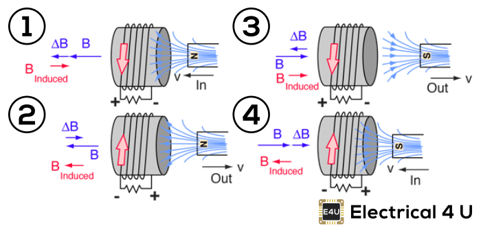 Lenz Law of Electromagnetic Induction