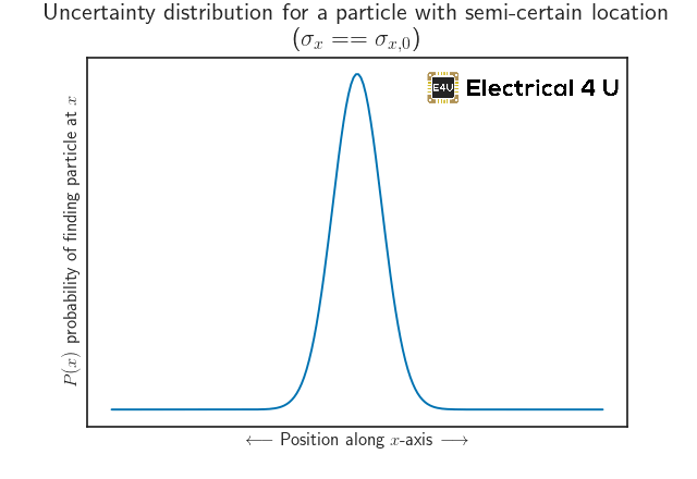 semi-known--particle-position-demonstration-uncertainty