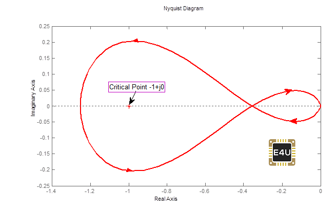 What is Nyquist Plot